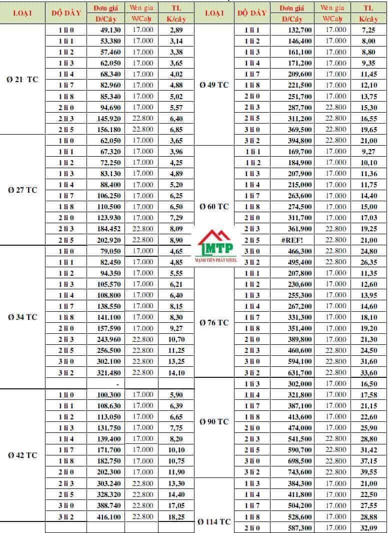 Bảng báo giá ống thép mạ kẽm Hoa Sen