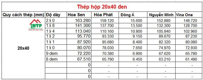Bảng giá thép hộp 20x40 đen theo nhà máy