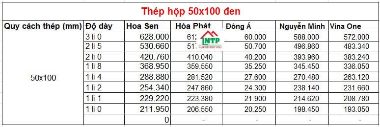 Bảng báo giá thép hộp 50x100 đen theo các nhà máy