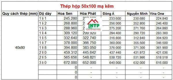 Bảng báo giá thép hộp 50x100 mạ kẽm theo các nhà máy