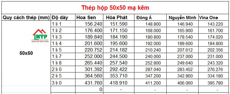 Bảng giá thép hộp mạ kẽm 50x50 theo nhà máy
