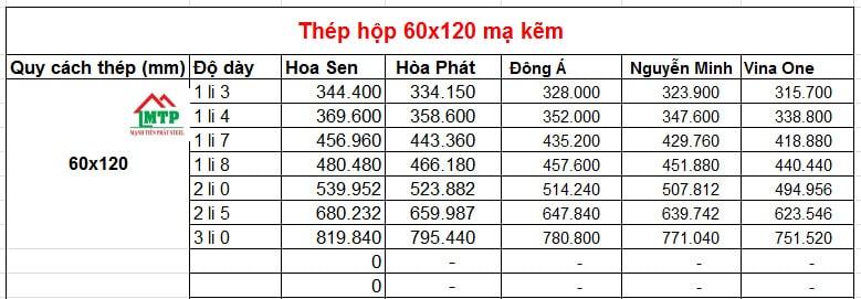 Bảng giá thép hộp 60x120 mạ kẽm Hoa Sen, Hòa Phát, Tuấn Võ