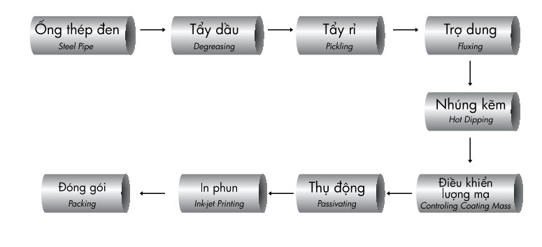 Quy trình sản xuất ống kẽm nhúng nóng hoa sen